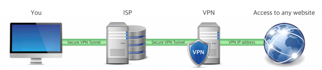 How To Change VPN Location